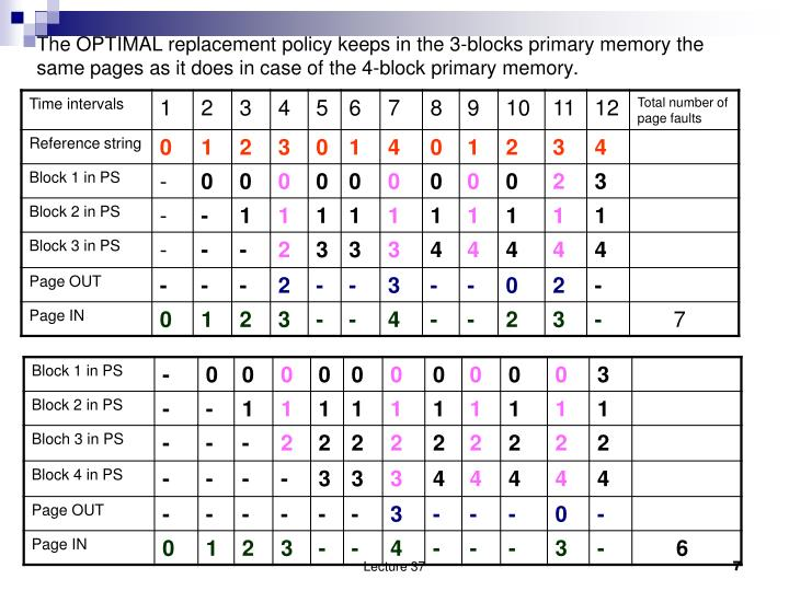 The OPTIMAL replacement policy keeps in the 3-blocks primary memory the same pages as it does in case of the 4-block primary memory.