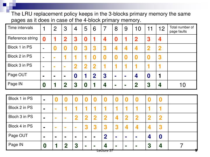 The LRU replacement policy keeps in the 3-blocks primary memory the same pages as it does in case of the 4-block primary memory.