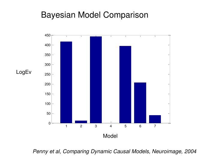 Bayesian Model Comparison