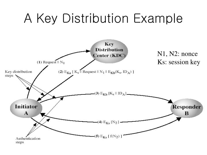 A Key Distribution Example