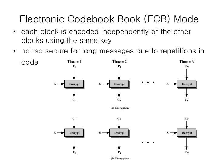 Electronic Codebook Book (ECB) Mode