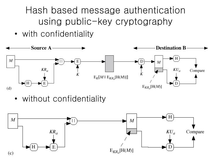 Hash based message authentication using public-key cryptography