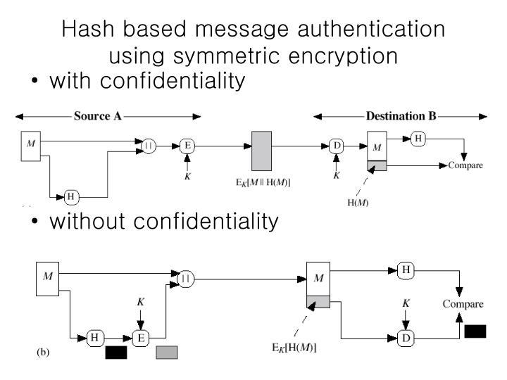 Hash based message authentication using symmetric encryption