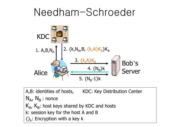 Needham-Schroeder