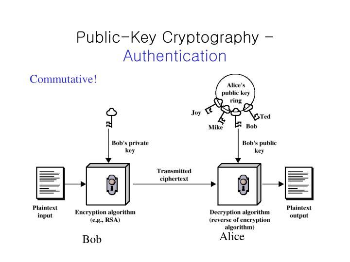 Public-Key Cryptography -
