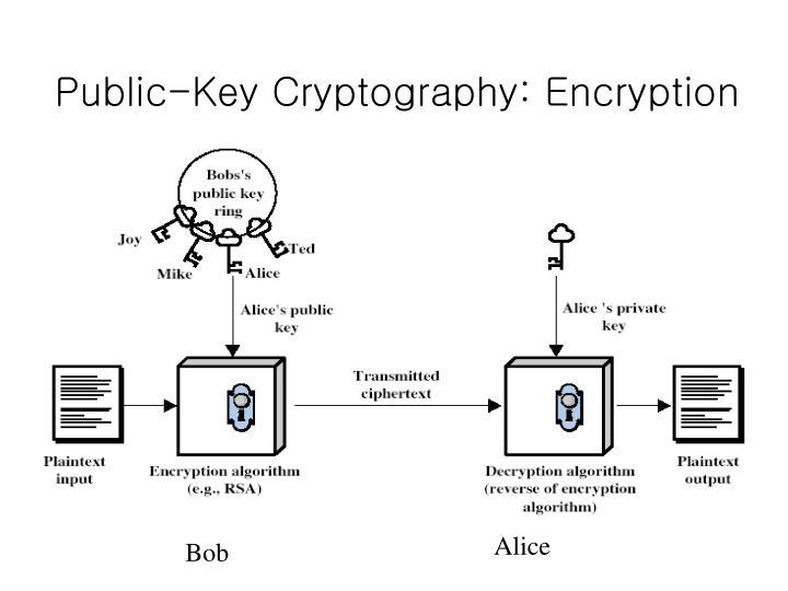 Public-Key Cryptography: Encryption