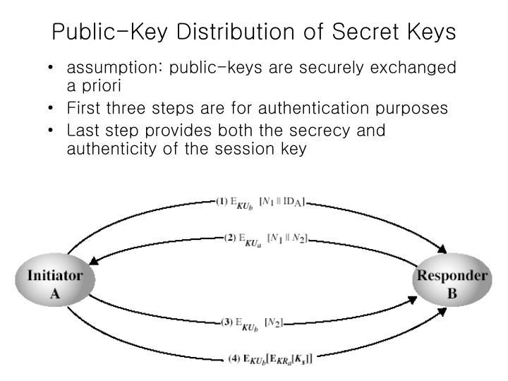 Public-Key Distribution of Secret Keys