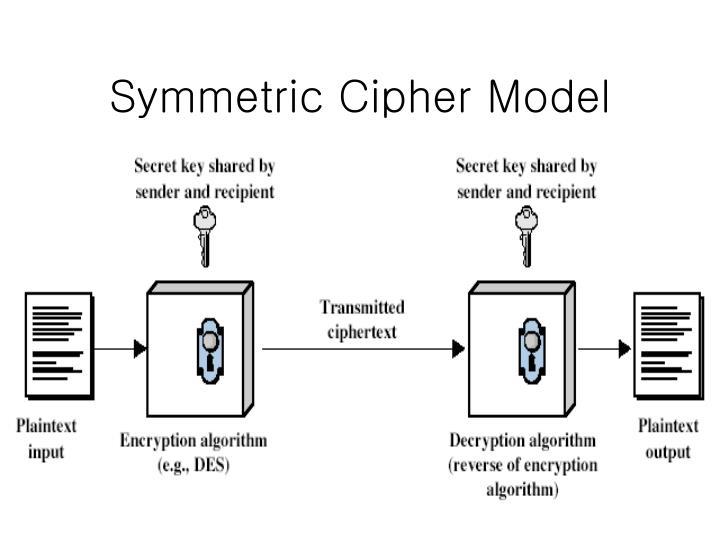 Symmetric Cipher Model