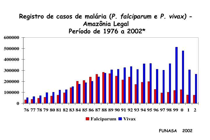 Registro de casos de malária (