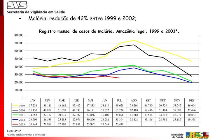 Malária: redução de 42% entre 1999 e 2002;