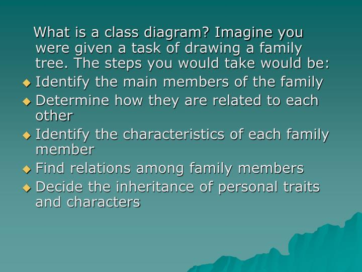 What is a class diagram? Imagine you were given a task of drawing a family tree. The steps you would take would be: