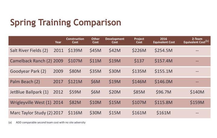 Spring Training Comparison