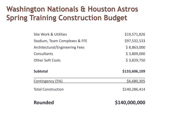 Washington Nationals & Houston Astros