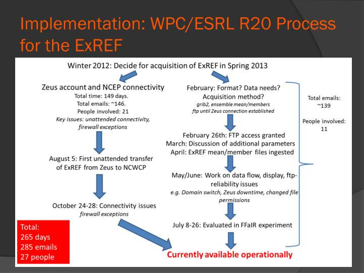 Implementation: WPC/ESRL R20 Process for the