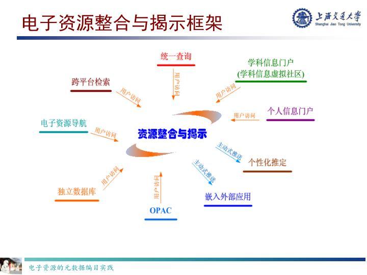 电子资源整合与揭示框架