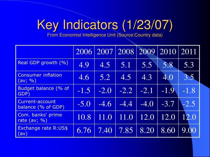 Key Indicators (1/23/07)