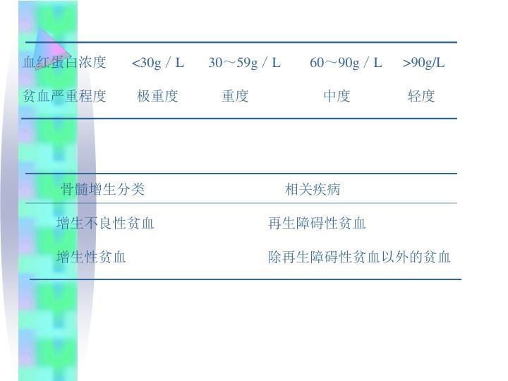 血红蛋白浓度