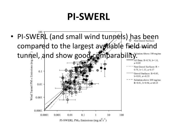 PI-SWERL