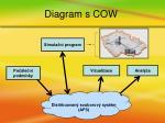 diagram s cow