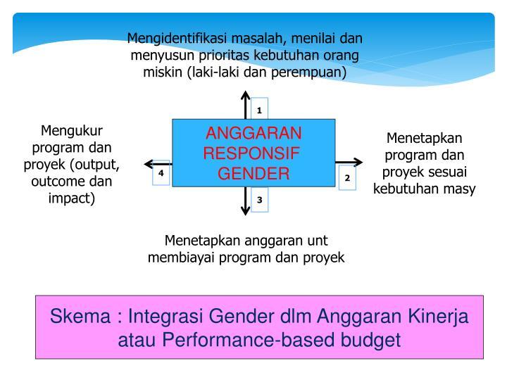 Mengidentifikasi masalah, menilai dan menyusun prioritas kebutuhan orang miskin (laki-laki dan perempuan)