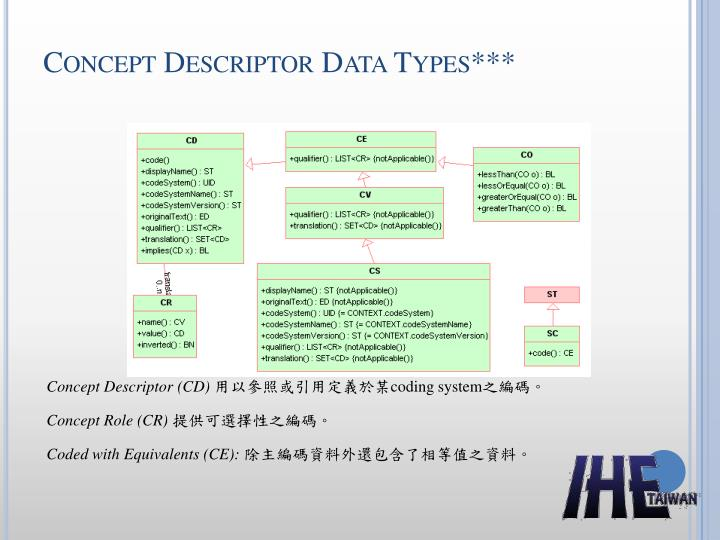 Concept Descriptor Data Types