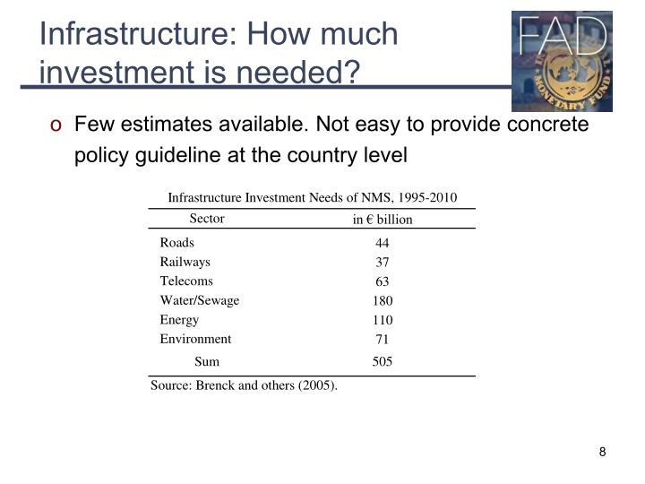 Infrastructure: How much investment is needed?
