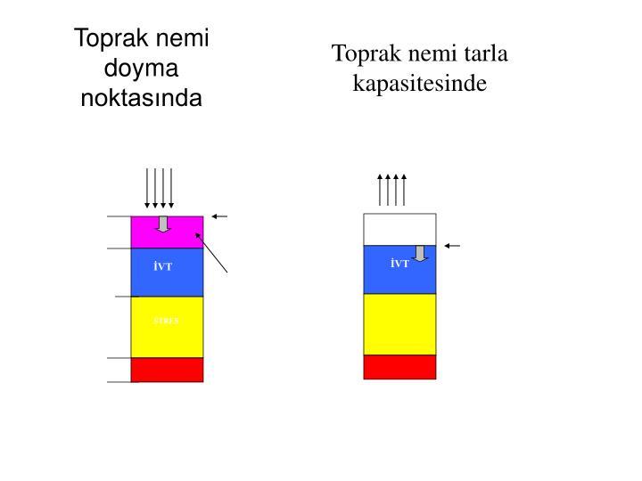 EVAPOTRANSPİRASYON (ET)