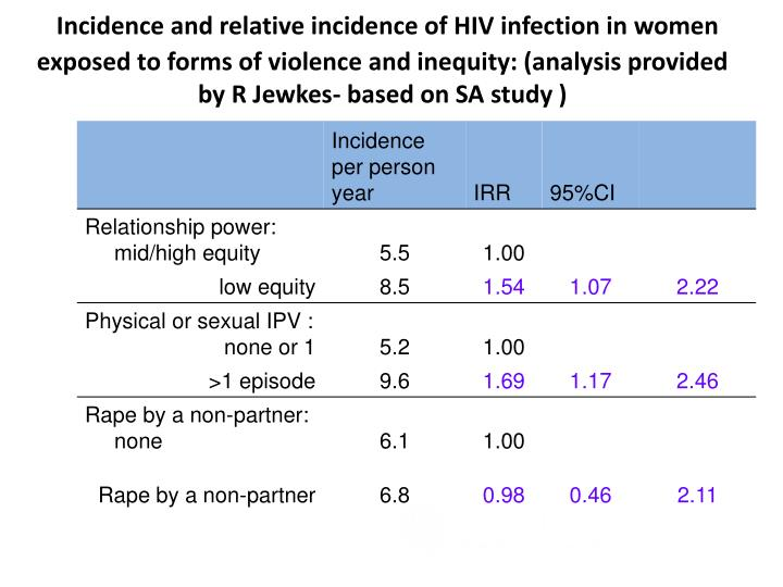 Incidence and relative incidence of HIV infection in women exposed to forms of violence and inequity: (analysis provided by R Jewkes- based on SA study )