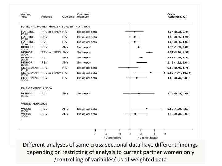 Different analyses of same cross-sectional data have different findings depending