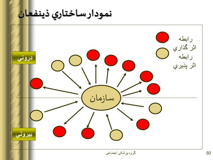 نمودار ساختاري ذينفعان