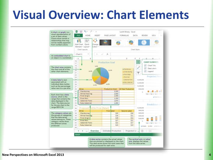 Visual Overview: Chart Elements
