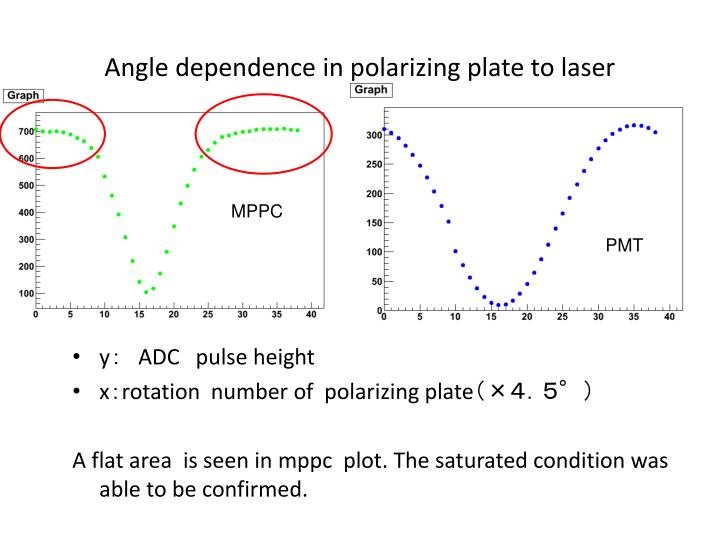 Angle dependence in polarizing plate to laser