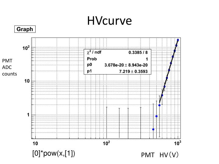 HVcurve