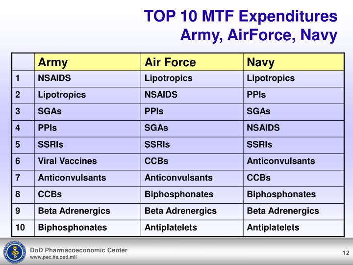 TOP 10 MTF Expenditures