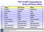 top 10 mtf expenditures army airforce navy