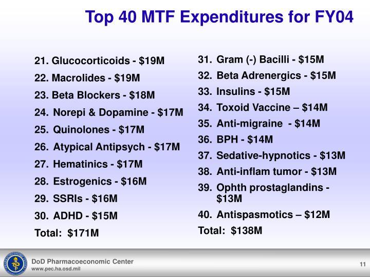 21. Glucocorticoids - $19M