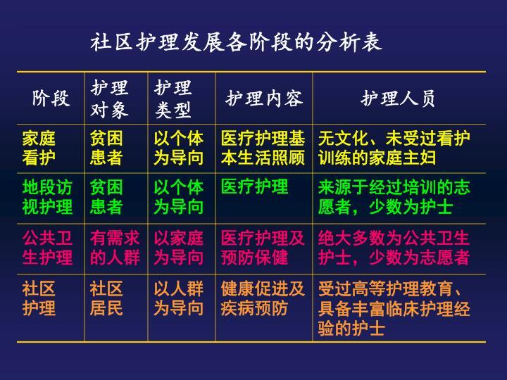 社区护理发展各阶段的分析表