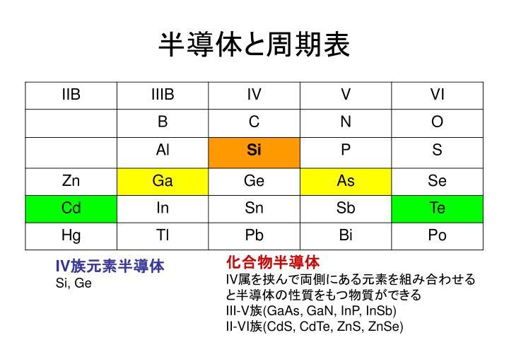 半導体と周期表