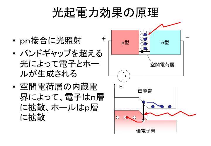 光起電力効果の原理