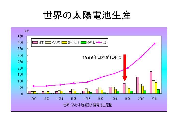1999年日本が