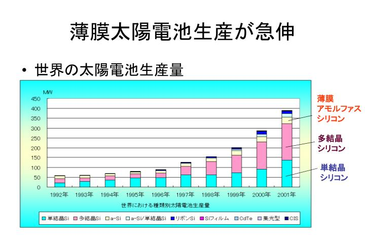 薄膜太陽電池生産が急伸