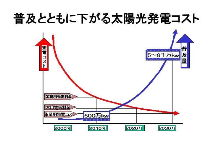 普及とともに下がる太陽光発電コスト