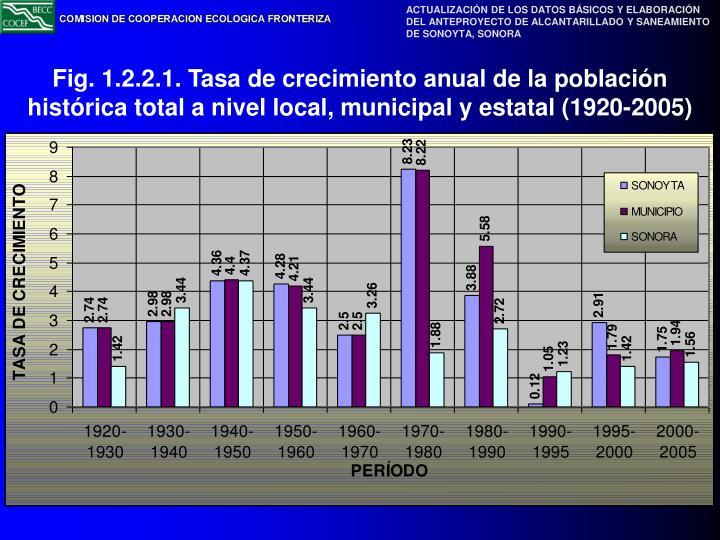 Fig. 1.2.2.1. Tasa de crecimiento anual de la población histórica total a nivel local, municipal y estatal (1920-2005)