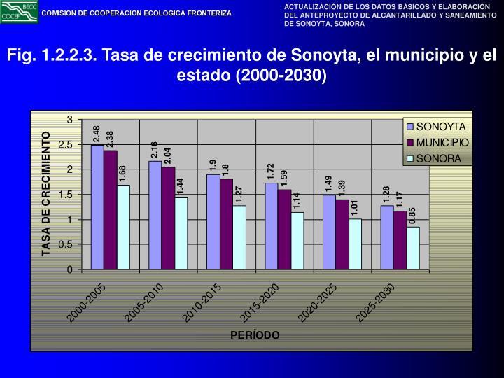 Fig. 1.2.2.3. Tasa de crecimiento de Sonoyta, el municipio y el estado (2000-2030)