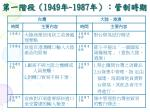 1949 1987