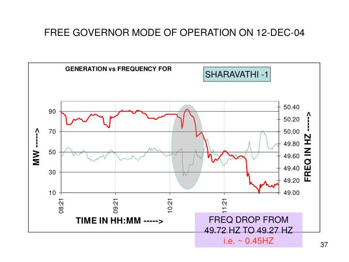FREE GOVERNOR MODE OF OPERATION ON 12-DEC-04