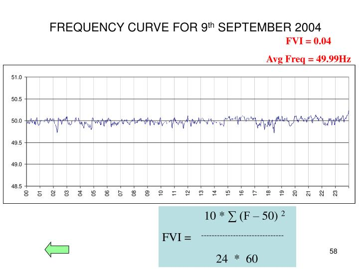FREQUENCY CURVE FOR 9