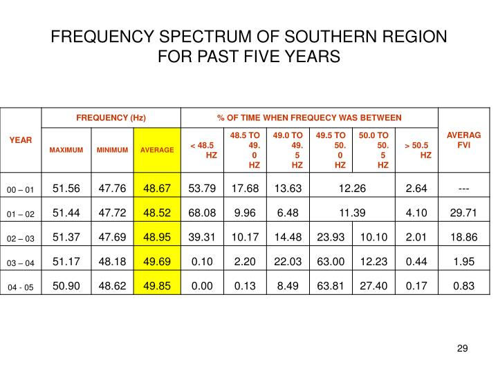 FREQUENCY SPECTRUM OF SOUTHERN REGION