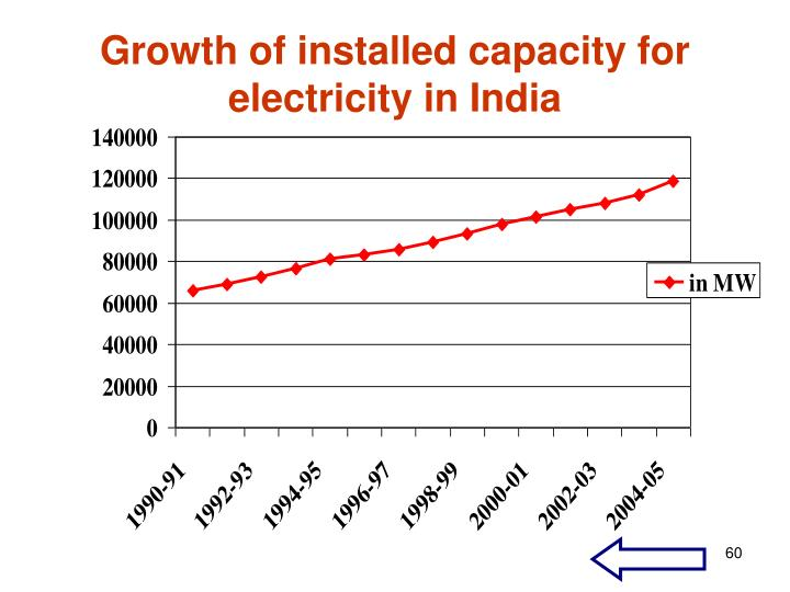 Growth of installed capacity for  electricity in India