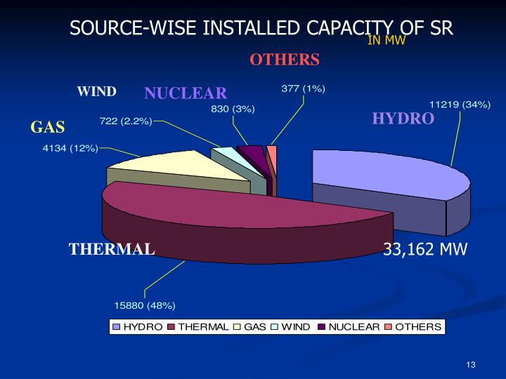 SOURCE-WISE INSTALLED CAPACITY OF SR